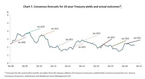 Interest rate forecast